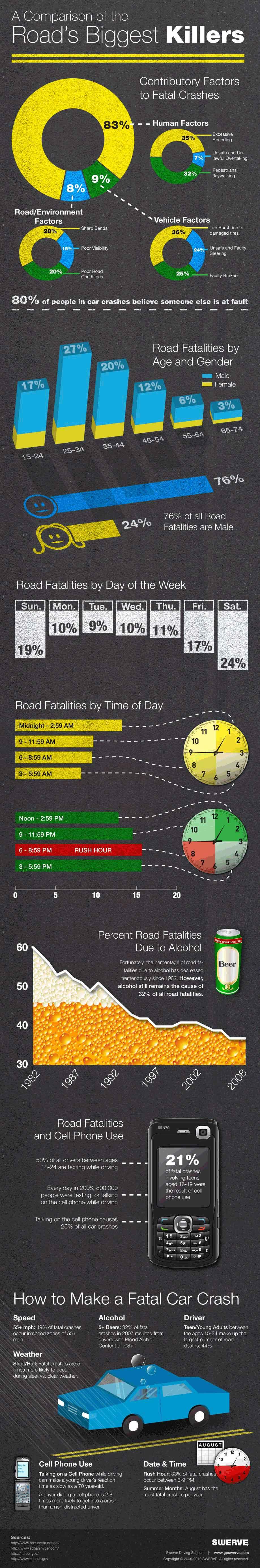 roads-biggest-KILLERS
