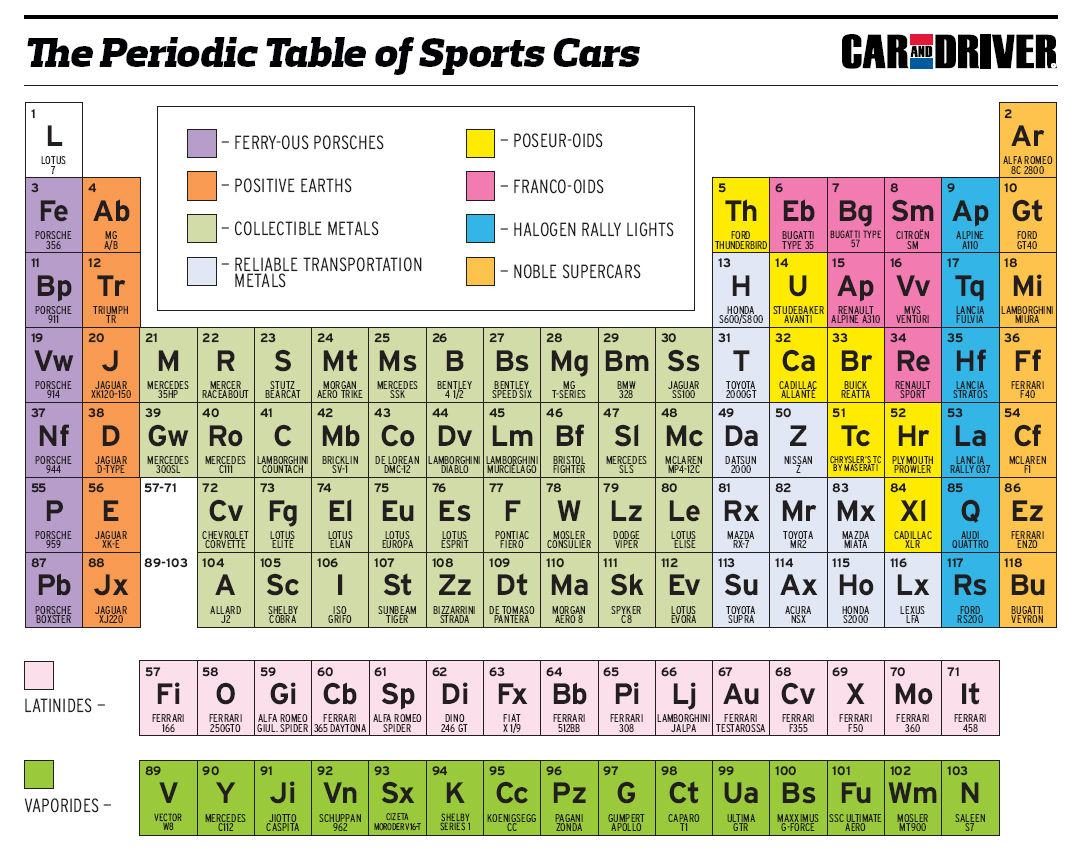 Labeled periodic table of elements with names car for Table design names