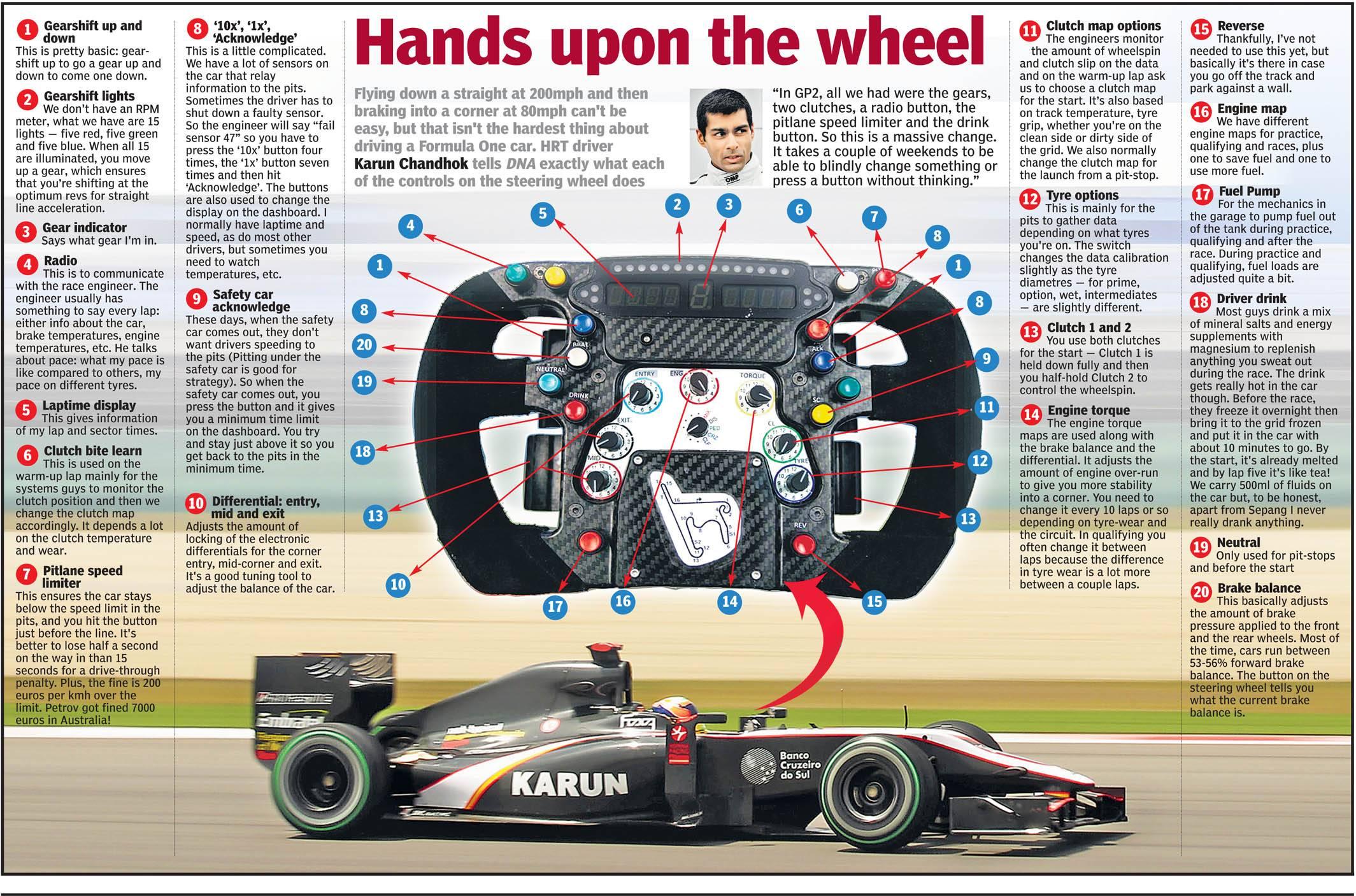Formula 1 steering wheel explained : formula1